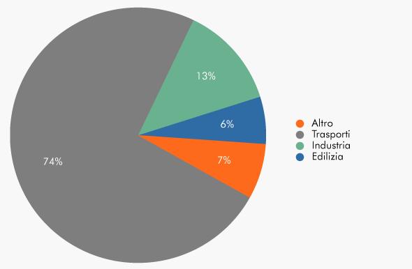 Tabella-Applicazionialuriciclatoeuropa